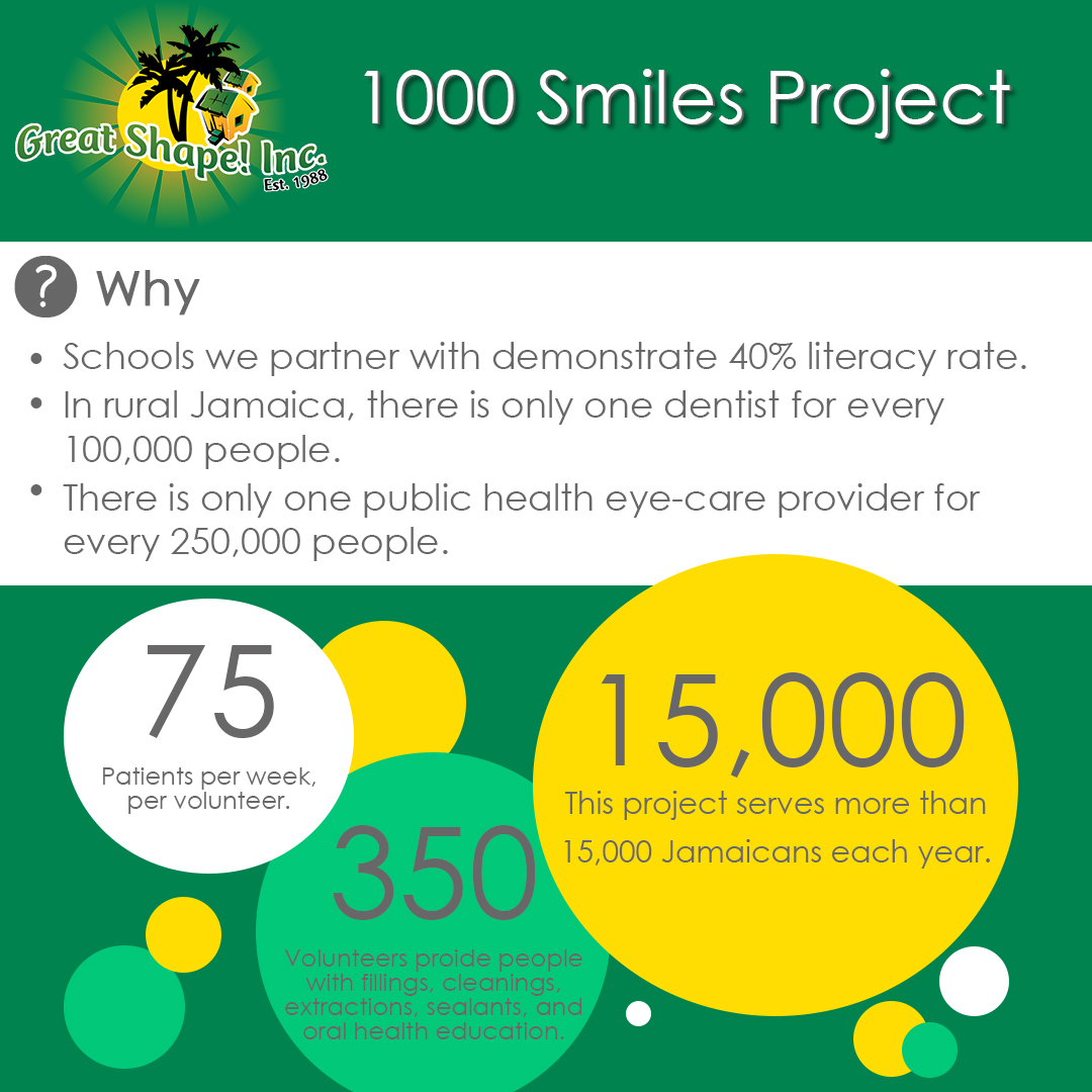 1000_Smile_Project_Infographic